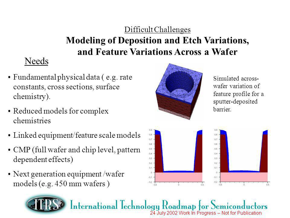 24 July 2002 Work In Progress – Not for Publication Difficult Challenges Modeling of Deposition and Etch Variations, and Feature Variations Across a Wafer Needs Fundamental physical data ( e.g.