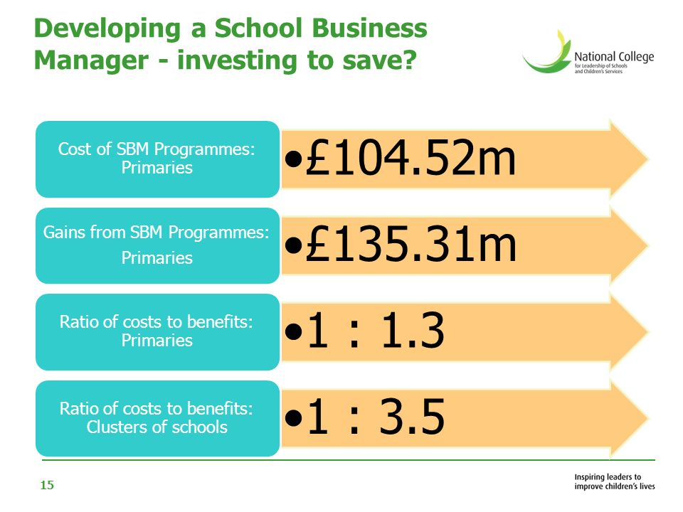 15 Developing a School Business Manager - investing to save? £104.52m Cost of SBM Programmes: Primaries £135.31m Gains from SBM Programmes: Primaries