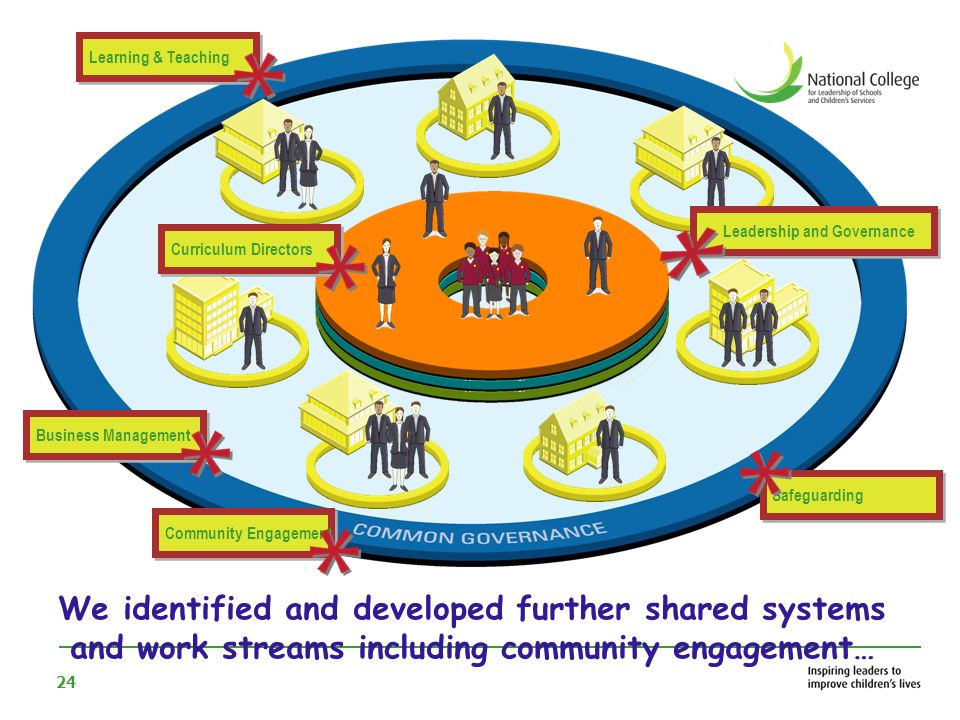 24 We identified and developed further shared systems and work streams including community engagement… Curriculum Directors Leadership and Governance