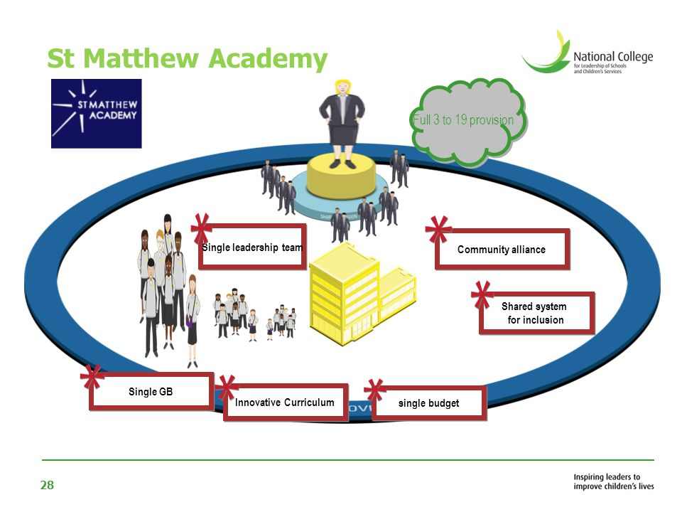 28 Full 3 to 19 provision St Matthew Academy Community alliance Single leadership team Shared system for inclusion Shared system for inclusion Innovat