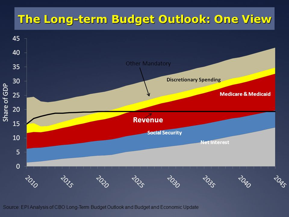 The Long-term Budget Outlook: One View Source: EPI Analysis of CBO Long-Term Budget Outlook and Budget and Economic Update Other Mandatory Medicare & Medicaid Revenue Social Security Net Interest