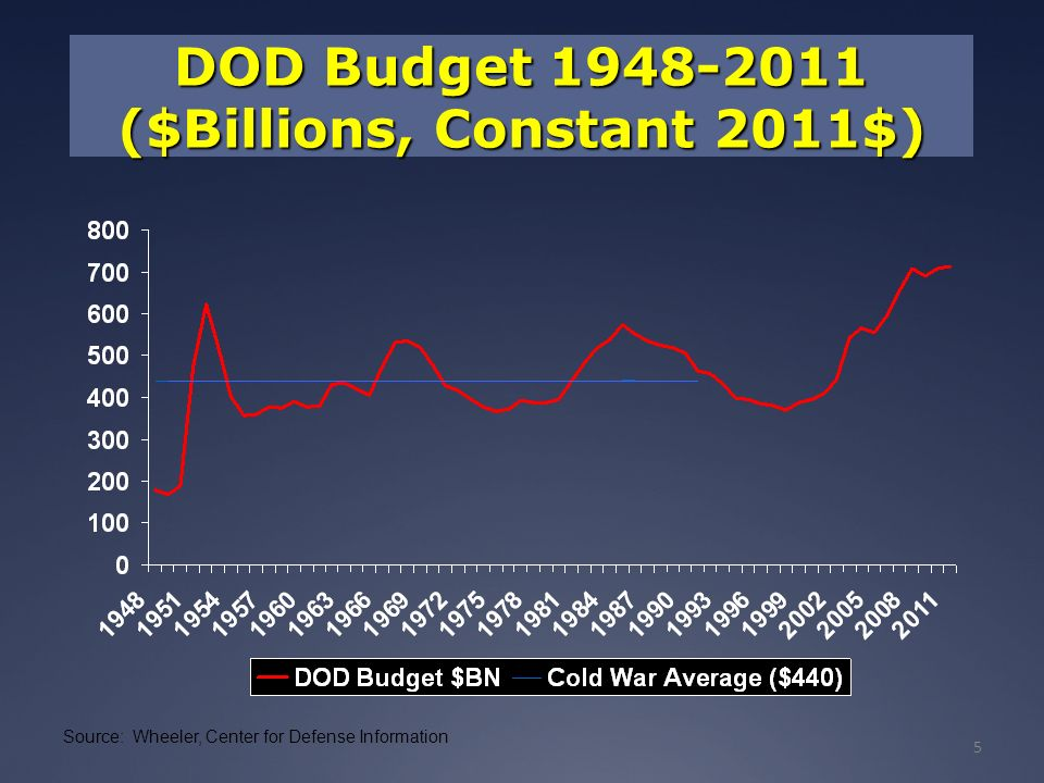 5 DOD Budget 1948-2011 ($Billions, Constant 2011$) Source: Wheeler, Center for Defense Information