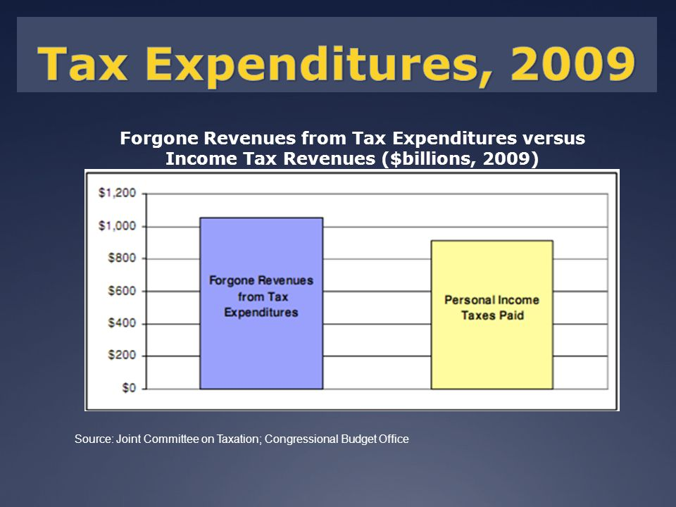 Forgone Revenues from Tax Expenditures versus Income Tax Revenues ($billions, 2009) Source: Joint Committee on Taxation; Congressional Budget Office
