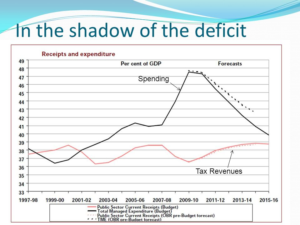 In the shadow of the deficit Spending Tax Revenues