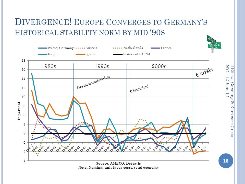 D IVERGENCE ! E UROPE C ONVERGES TO G ERMANY S HISTORICAL STABILITY NORM BY MID 90 S 15 J Bibow: Germany & Euro-zone Crisis, NYC, 12 June 13 launched