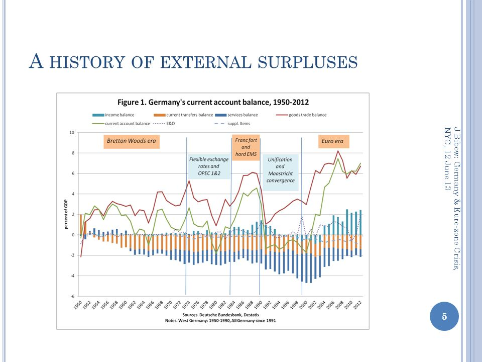 A HISTORY OF EXTERNAL SURPLUSES 5 J Bibow: Germany & Euro-zone Crisis, NYC, 12 June 13