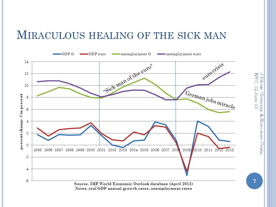 M IRACULOUS HEALING OF THE SICK MAN 7 J Bibow: Germany & Euro-zone Crisis, NYC, 12 June 13