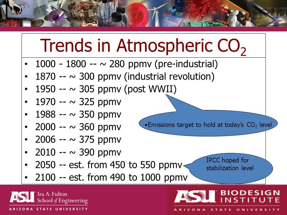 Trends in Atmospheric CO 2 1000 - 1800 -- ~ 280 ppmv (pre-industrial) 1870 -- ~ 300 ppmv (industrial revolution) 1950 -- ~ 305 ppmv (post WWII) 1970 -- ~ 325 ppmv 1988 -- ~ 350 ppmv 2000 -- ~ 360 ppmv 2006 -- ~ 375 ppmv 2010 -- ~ 390 ppmv 2050 -- est.
