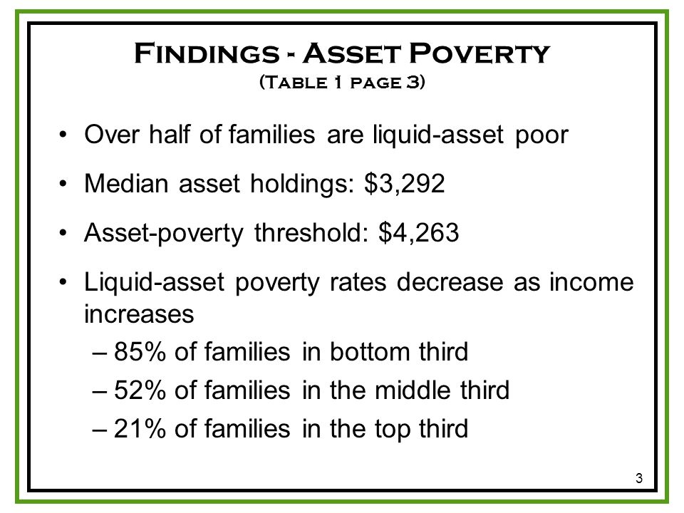 3 Findings - Asset Poverty (Table 1 page 3) Over half of families are liquid-asset poor Median asset holdings: $3,292 Asset-poverty threshold: $4,263 Liquid-asset poverty rates decrease as income increases –85% of families in bottom third –52% of families in the middle third –21% of families in the top third