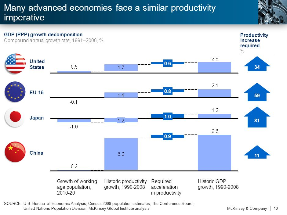 McKinsey & Company | 9 2.32.1 1960s 1970s 1980s 1990s 2000s 1 1 Includes 2000-08 to sustain historical 2.8% GDP growth to sustain historical 1.7% GDP