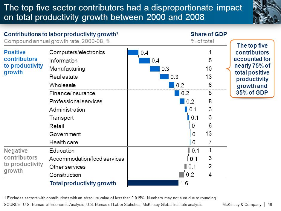 The Productivity Imperative Productivity growth matters... There are productivity opportunities for laggards AND leaders Productivity growth is not a