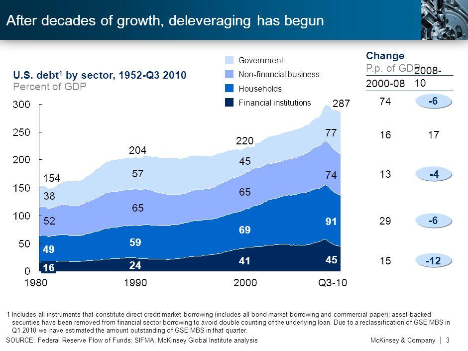 McKinsey & Company | 2 2002 to 20072002 to 20072002 to 20072002 to 2007 139 1991 to 20011991 to 20011991 to 20011991 to 2001 166 1983 to 19901983 to 1