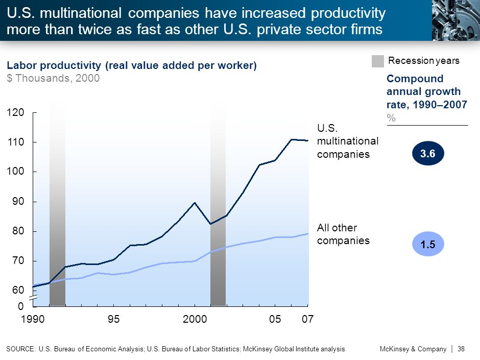 McKinsey & Company | 37 Metropolitan Statistical Area GDPEmployment Compound annual growth rate, 2000-08 % Population, 2008 Millions Contribution % GD