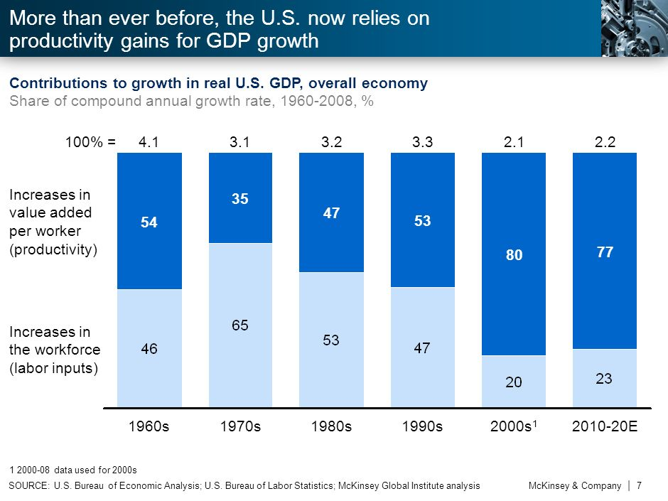 The Productivity Imperative Productivity growth matters...