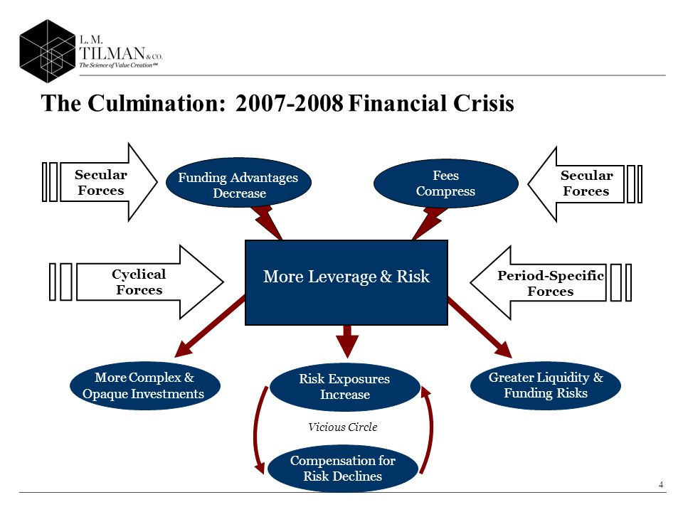 4 Fees Compress Secular Forces Funding Advantages Decrease Secular Forces Greater Liquidity & Funding Risks More Complex & Opaque Investments Risk Exposures Increase Compensation for Risk Declines Vicious Circle Cyclical Forces Period-Specific Forces Static Business Models Alternative Investments More Leverage & Risk The Culmination: Financial Crisis