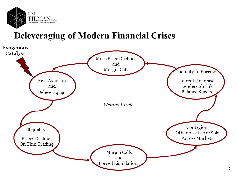 5 Risk Aversion and Deleveraging Exogenous Catalyst Illiquidity: Prices Decline On Thin Trading Margin Calls and Forced Liquidations Contagion: Other Assets Are Sold Across Markets Inability to Borrow: Haircuts Increase, Lenders Shrink Balance Sheets More Price Declines and Margin Calls Deleveraging of Modern Financial Crises Vicious Circle