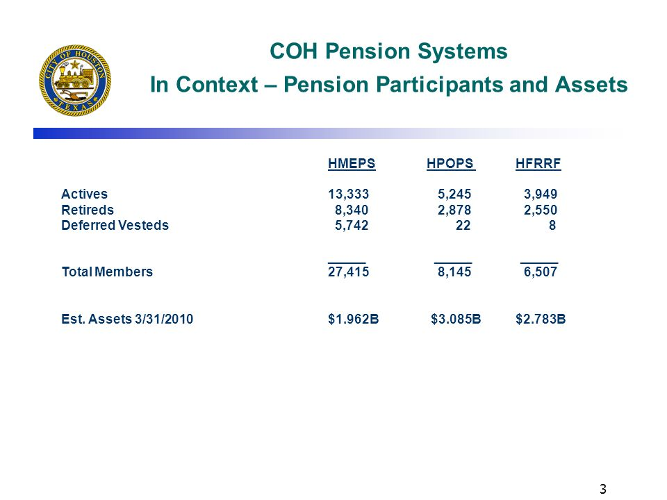 2 COH Pension Systems In Context – Pension Board Composition HMEPS HPOPS HFRRF -Elected active beneficiaries 4 3 5 -Elected retired beneficiaries 2 2 1 -Appointed by: Mayor 1 1 1 City Council 2 City Controller 1 City Finance Director 1 1 All other trustees 2 Elected beneficiary trustees 1 - Total trustees 11 7 10