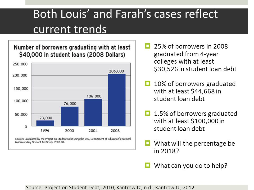 Both Louis and Farahs cases reflect current trends 25% of borrowers in 2008 graduated from 4-year colleges with at least $30,526 in student loan debt 10% of borrowers graduated with at least $44,668 in student loan debt 1.5% of borrowers graduated with at least $100,000 in student loan debt What will the percentage be in 2018.