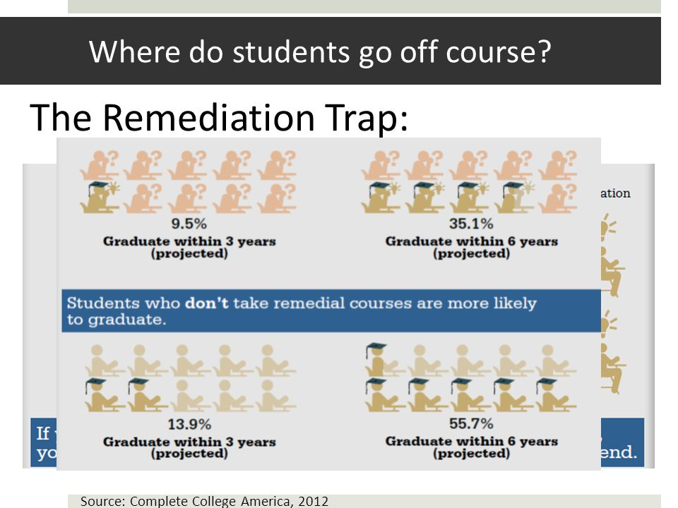 Where do students go off course The Remediation Trap: Source: Complete College America, 2012