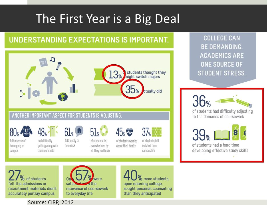 The First Year is a Big Deal Source: CIRP, 2012