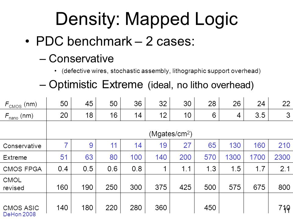 DeHon 2008 11 Density: Mapped Logic PDC benchmark – 2 cases: –Conservative (defective wires, stochastic assembly, lithographic support overhead) –Optimistic Extreme (ideal, no litho overhead) F CMOS (nm) 50455036323028262422 F nano (nm) 201816141210643.53 (Mgates/cm 2 ) Conservative 791114192765130160210 Extreme 516380100140200570130017002300 CMOS FPGA 0.40.50.60.811.11.31.51.72.1 CMOL revised 160190250300375425500575675800 CMOS ASIC 140180220280360450710