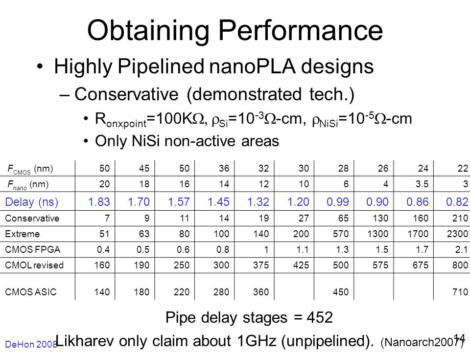 DeHon Obtaining Performance Highly Pipelined nanoPLA designs –Conservative (demonstrated tech.) R onxpoint =100K Si = cm, NiSi = cm Only NiSi non-active areas Likharev only claim about 1GHz (unpipelined).