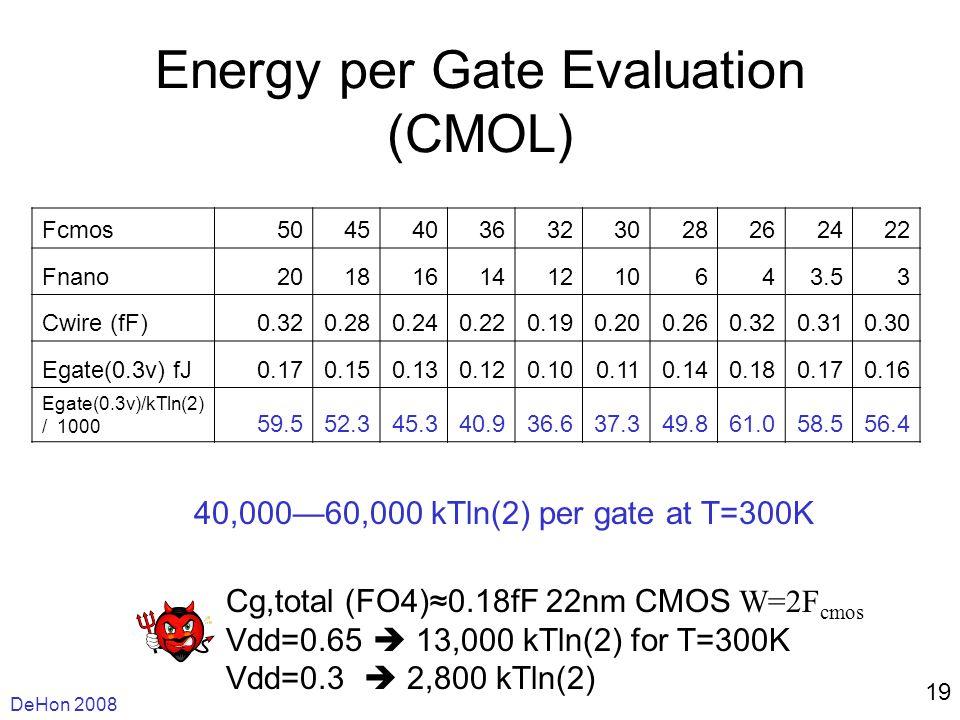 DeHon 2008 19 Energy per Gate Evaluation (CMOL) Fcmos50454036323028262422 Fnano201816141210643.53 Cwire (fF)0.320.280.240.220.190.200.260.320.310.30 Egate(0.3v) fJ0.170.150.130.120.100.110.140.180.170.16 Egate(0.3v)/kTln(2) / 1000 59.552.345.340.936.637.349.861.058.556.4 40,00060,000 kTln(2) per gate at T=300K Cg,total (FO4)0.18fF 22nm CMOS W=2F cmos Vdd=0.65 13,000 kTln(2) for T=300K Vdd=0.3 2,800 kTln(2)