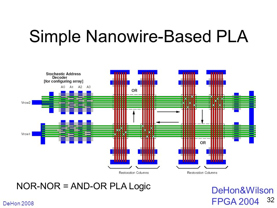 DeHon 2008 32 Simple Nanowire-Based PLA NOR-NOR = AND-OR PLA Logic DeHon&Wilson FPGA 2004