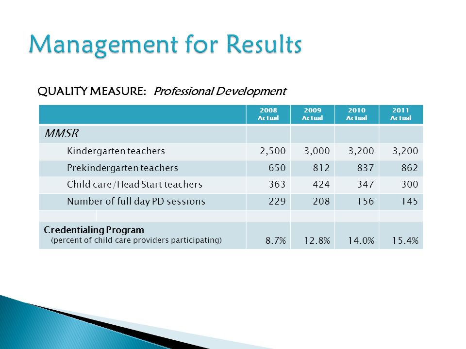 QUALITY MEASURE: Professional Development 2008 Actual 2009 Actual 2010 Actual 2011 Actual MMSR Kindergarten teachers2,5003,0003,200 Prekindergarten teachers Child care/Head Start teachers Number of full day PD sessions Credentialing Program (percent of child care providers participating) 8.7%12.8%14.0%15.4%