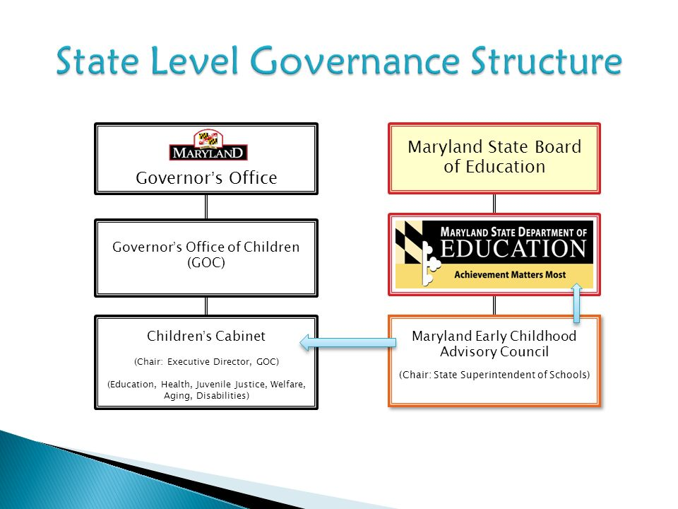 Governors Office Governors Office of Children (GOC) Childrens Cabinet (Chair: Executive Director, GOC) (Education, Health, Juvenile Justice, Welfare,