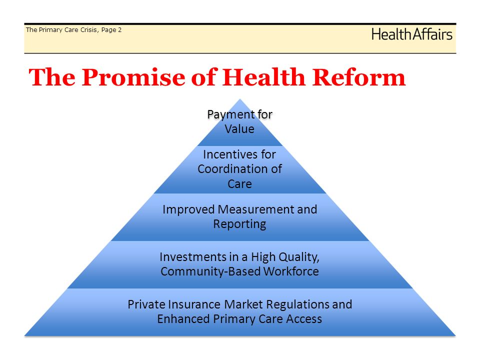 The Promise of Health Reform Payment for Value Incentives for Coordination of Care Improved Measurement and Reporting Investments in a High Quality, Community-Based Workforce Private Insurance Market Regulations and Enhanced Primary Care Access The Primary Care Crisis, Page 2