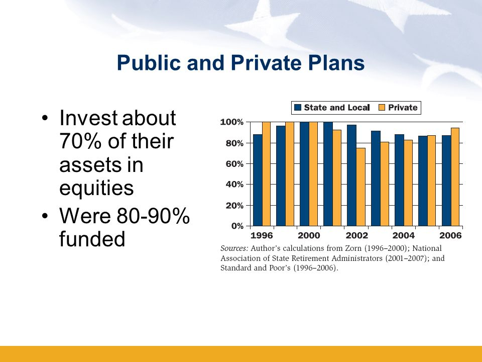 Public and Private Plans Invest about 70% of their assets in equities Were 80-90% funded