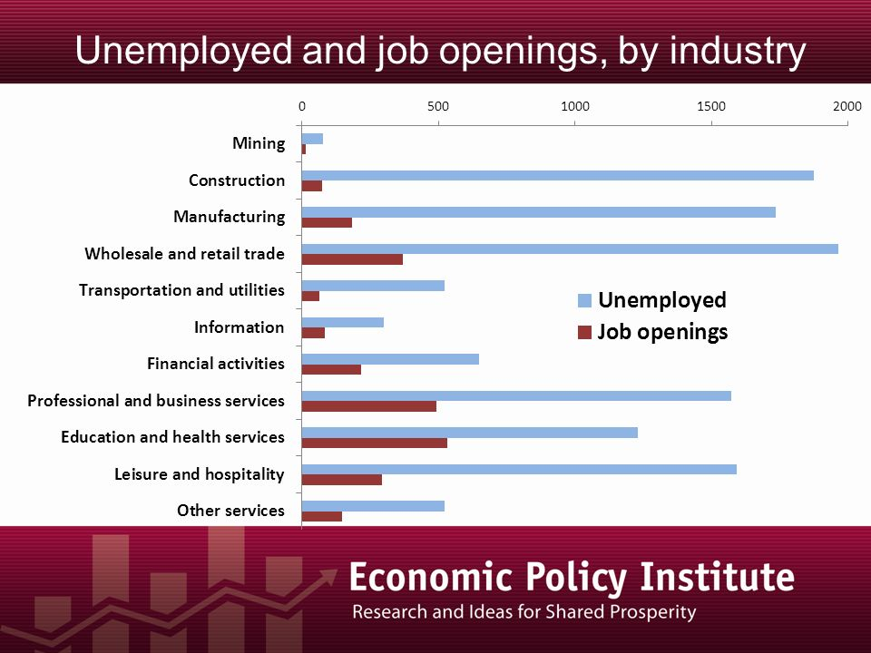 Unemployed and job openings, by industry