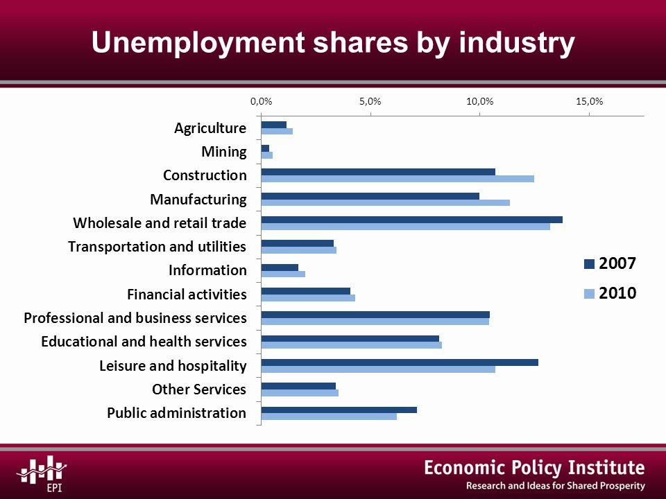 Unemployment shares by industry