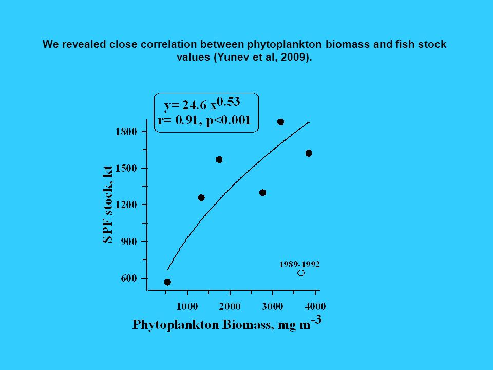 We revealed close correlation between phytoplankton biomass and fish stock values (Yunev et al, 2009).