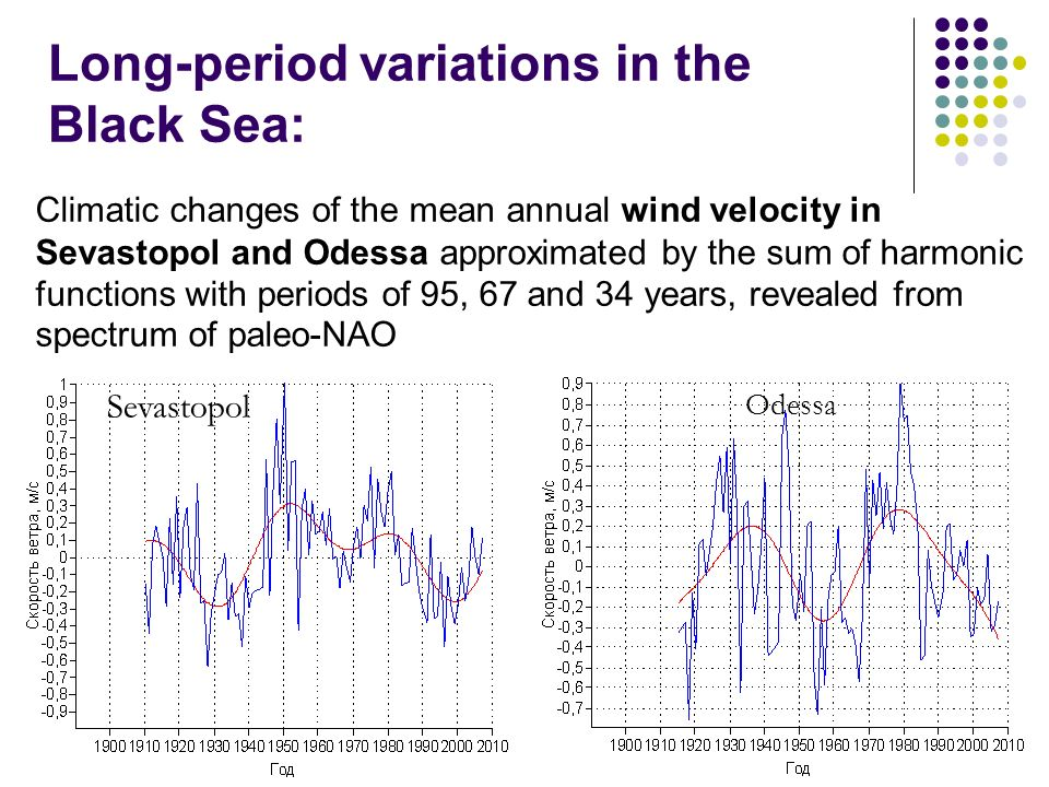 Odessa Sevastopol Long-period variations in the Black Sea: Climatic changes of the mean annual wind velocity in Sevastopol and Odessa approximated by the sum of harmonic functions with periods of 95, 67 and 34 years, revealed from spectrum of paleo-NAO