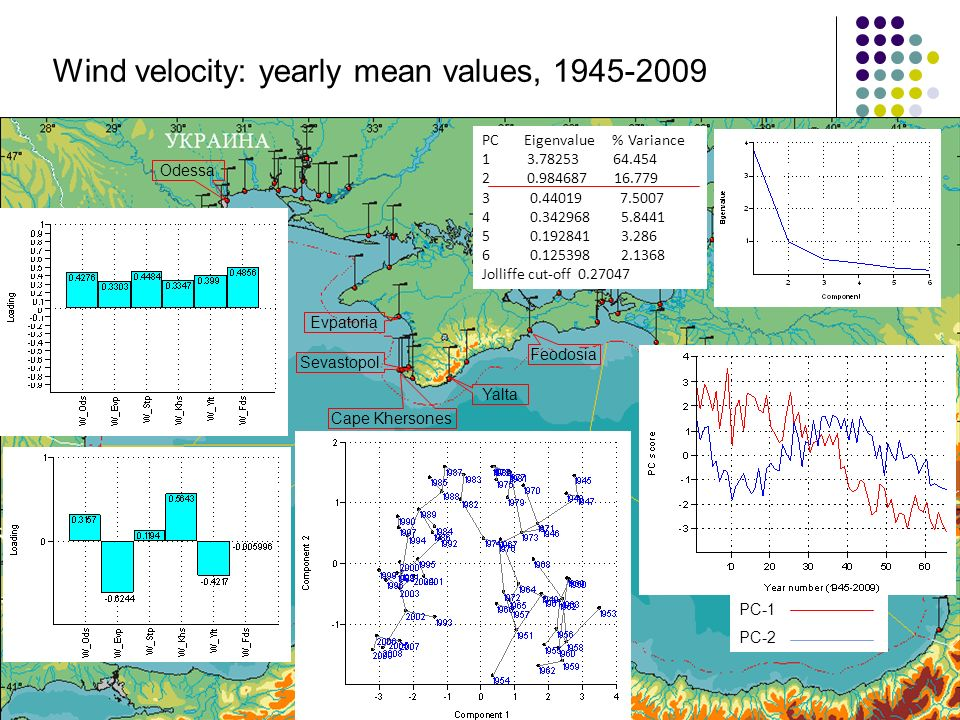 Odessa Sevastopol Yalta Cape Khersones Feodosia Evpatoria Wind velocity: yearly mean values, 1945-2009 PC Eigenvalue % Variance 1 3.78253 64.454 2 0.984687 16.779 3 0.44019 7.5007 4 0.342968 5.8441 5 0.192841 3.286 6 0.125398 2.1368 Jolliffe cut-off 0.27047 PC-1 PC-2