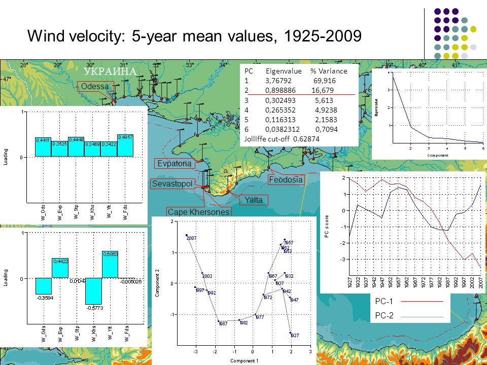 Odessa Sevastopol Yalta Cape Khersones Feodosia Evpatoria Wind velocity: 5-year mean values, 1925-2009 PC Eigenvalue % Variance 1 3,76792 69,916 2 0,898886 16,679 3 0,302493 5,613 4 0,265352 4,9238 5 0,116313 2,1583 6 0,0382312 0,7094 Jolliffe cut-off 0.62874 PC-1 PC-2
