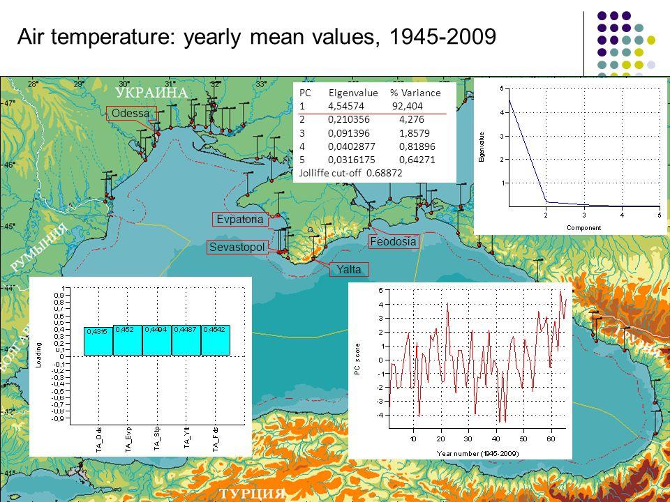 Odessa Sevastopol Yalta Feodosia Evpatoria Air temperature: yearly mean values, 1945-2009 PC Eigenvalue % Variance 1 4,54574 92,404 2 0,210356 4,276 3 0,091396 1,8579 4 0,0402877 0,81896 5 0,0316175 0,64271 Jolliffe cut-off 0.68872