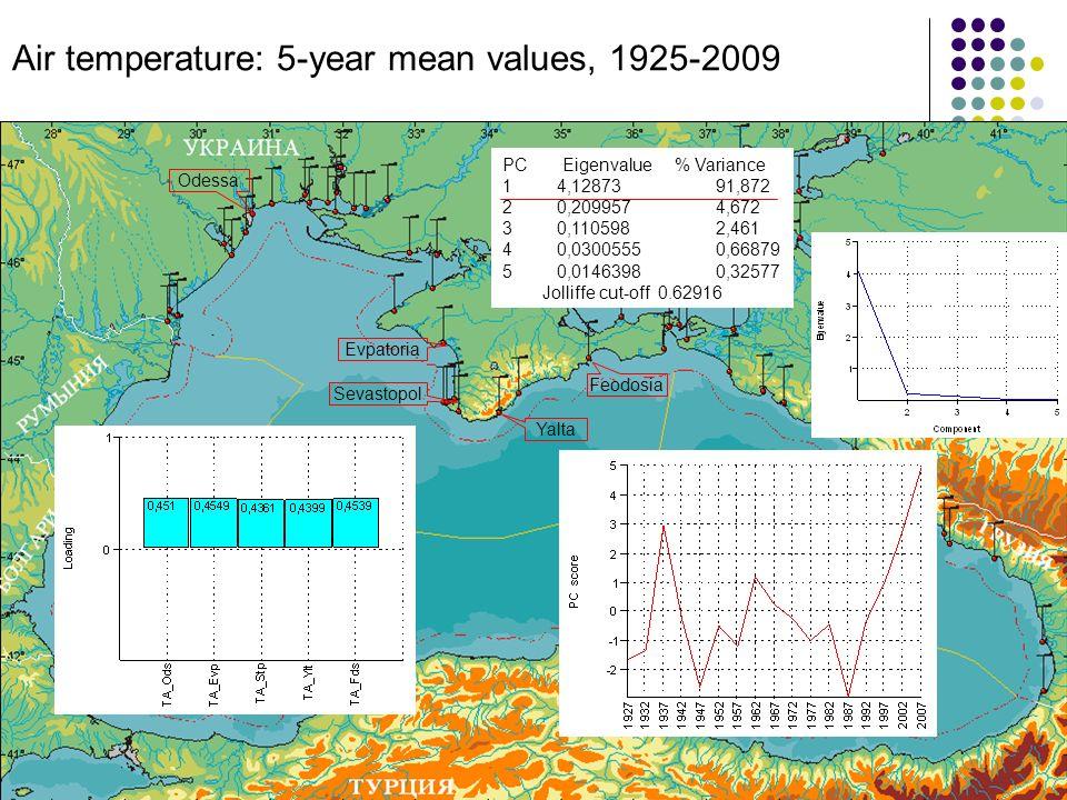 Odessa Sevastopol Yalta Feodosia Evpatoria PC Eigenvalue % Variance 1 4,1287391,872 2 0,2099574,672 3 0,1105982,461 4 0,03005550,66879 5 0,01463980,32577 Jolliffe cut-off 0.62916 Air temperature: 5-year mean values, 1925-2009