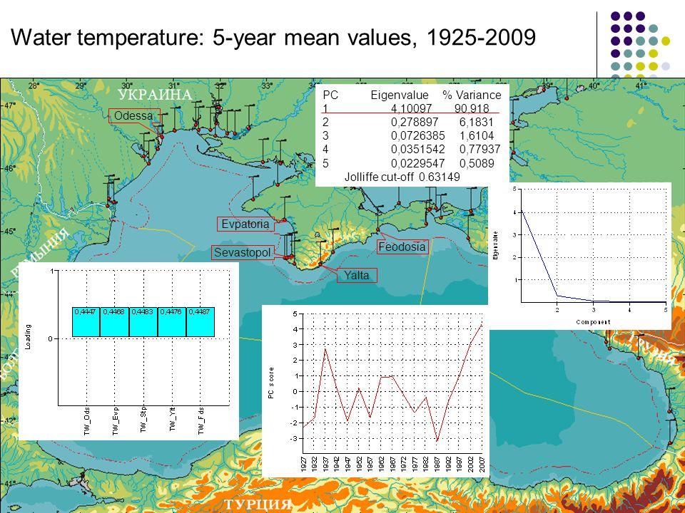 Odessa Sevastopol Yalta Feodosia Evpatoria PC Eigenvalue % Variance 14,10097 90,918 20,2788976,1831 30,07263851,6104 40,03515420,77937 50,02295470,5089 Jolliffe cut-off 0.63149 Water temperature: 5-year mean values, 1925-2009