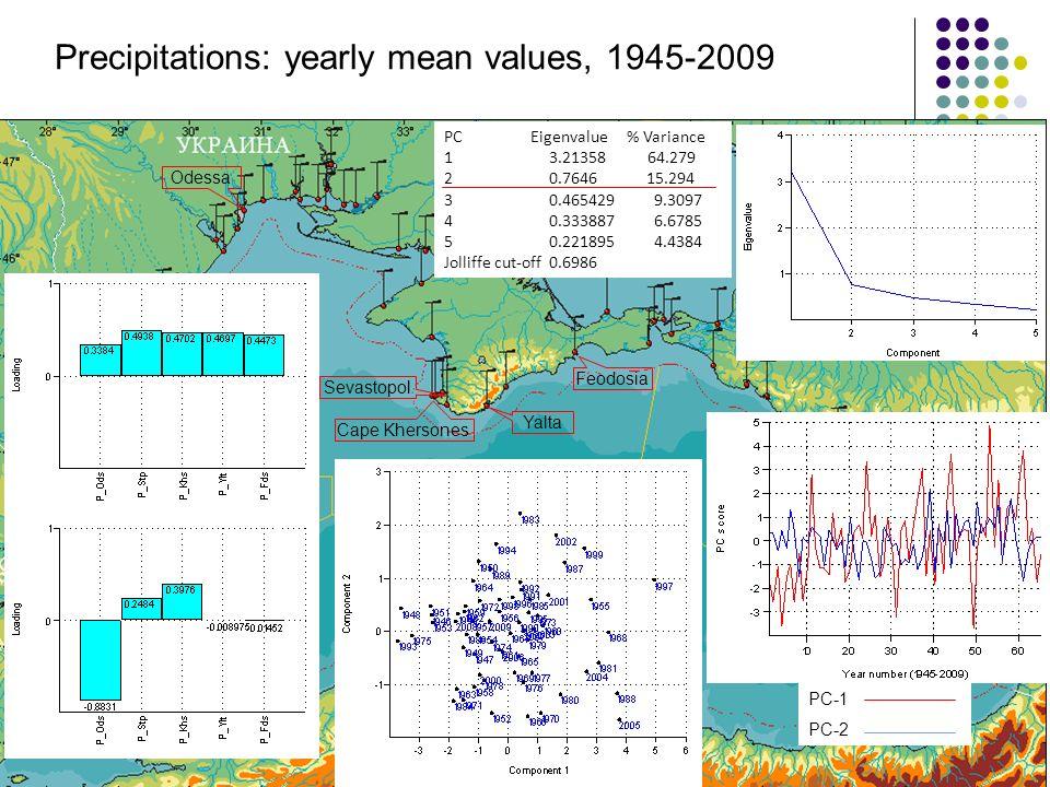 Odessa Sevastopol Yalta Feodosia PC Eigenvalue % Variance 13.21358 64.279 20.7646 15.294 30.4654299.3097 40.3338876.6785 50.2218954.4384 Jolliffe cut-off 0.6986 Precipitations: yearly mean values, 1945-2009 PC-1 PC-2 Cape Khersones