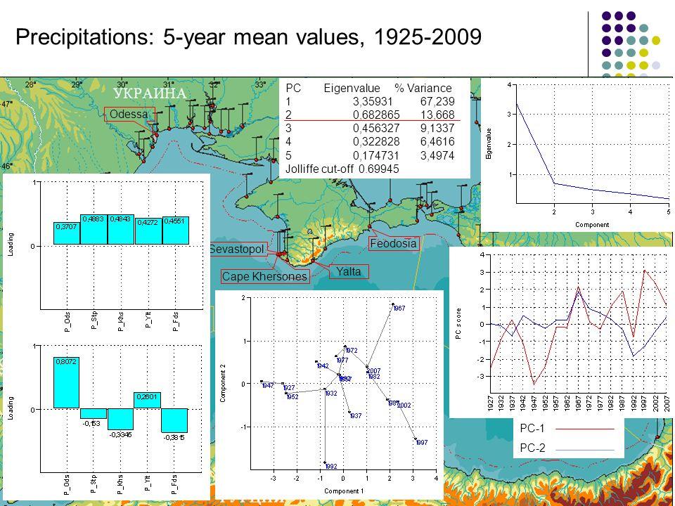 Odessa Sevastopol Yalta Feodosia Cape Khersones PC Eigenvalue % Variance 13,3593167,239 20,68286513,668 30,4563279,1337 40,3228286,4616 50,1747313,4974 Jolliffe cut-off 0.69945 Precipitations: 5-year mean values, 1925-2009 PC-1 PC-2
