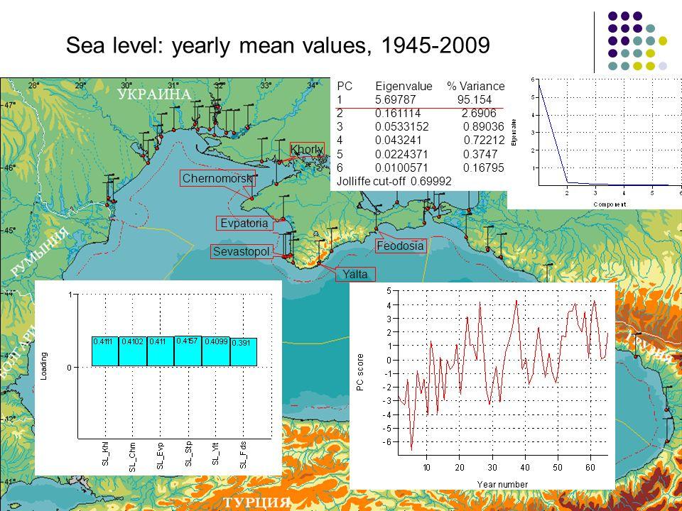 Sevastopol Yalta Feodosia Khorly Evpatoria Chernomorsk Sea level: yearly mean values, 1945-2009 PC Eigenvalue % Variance 1 5.69787 95.154 2 0.161114 2.6906 3 0.0533152 0.89036 4 0.043241 0.72212 5 0.0224371 0.3747 6 0.0100571 0.16795 Jolliffe cut-off 0.69992