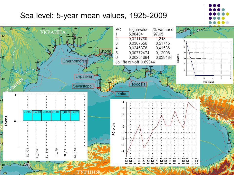 Sevastopol Yalta Feodosia Khorly Evpatoria Chernomorsk Sea level: 5-year mean values, 1925-2009 PC Eigenvalue % Variance 1 5,80404 97,65 2 0,0741789 1,248 3 0,0307556 0,51745 4 0,0246876 0,41536 5 0,00772474 0,12996 6 0,00234684 0,039484 Jolliffe cut-off 0.69344