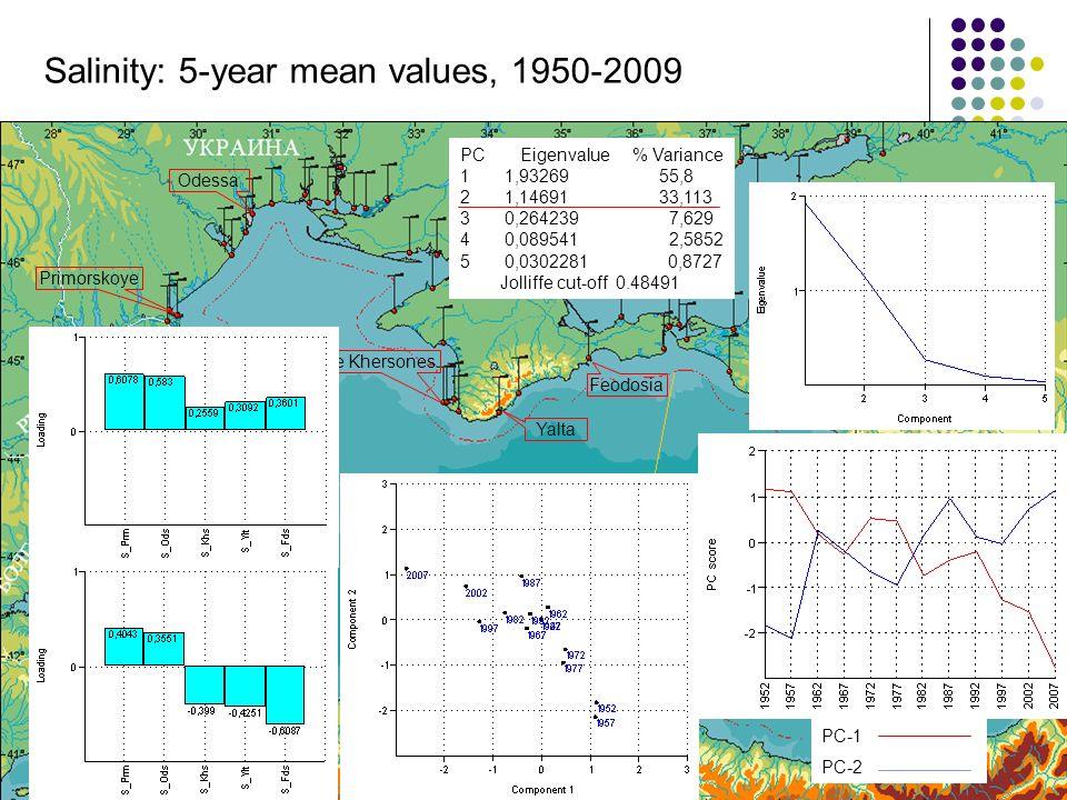 Odessa Yalta Cape Khersones Feodosia Primorskoye Salinity: 5-year mean values, 1950-2009 PC Eigenvalue % Variance 1 1,93269 55,8 2 1,14691 33,113 3 0,264239 7,629 4 0,089541 2,5852 5 0,0302281 0,8727 Jolliffe cut-off 0.48491 PC-1 PC-2