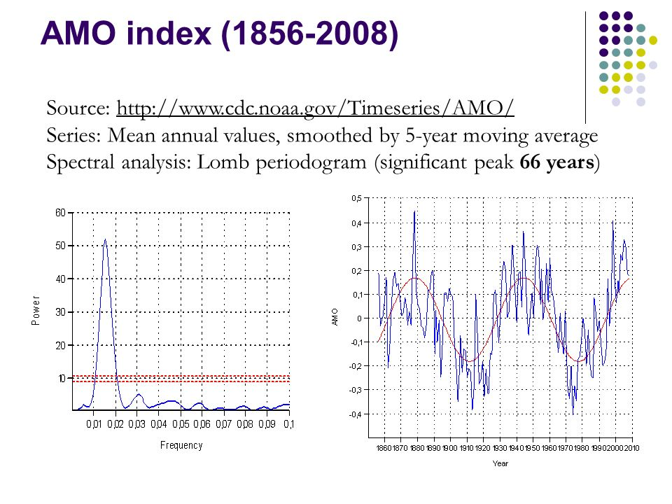 AMO index (1856-2008) Source: http://www.cdc.noaa.gov/Timeseries/AMO/ Series: Mean annual values, smoothed by 5-year moving average Spectral analysis: Lomb periodogram (significant peak 66 years)