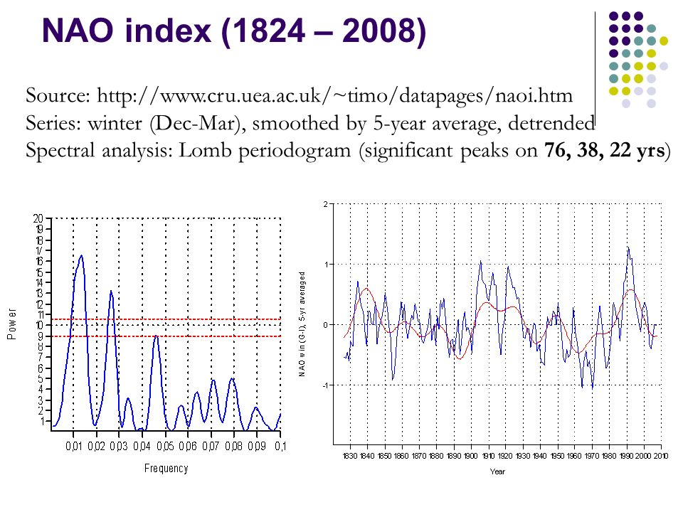 NAO index (1824 – 2008) Source: http://www.cru.uea.ac.uk/~timo/datapages/naoi.htm Series: winter (Dec-Mar), smoothed by 5-year average, detrended Spectral analysis: Lomb periodogram (significant peaks on 76, 38, 22 yrs)
