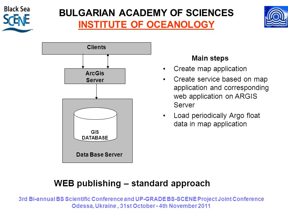 3rd Bi-annual BS Scientific Conference and UP-GRADE BS-SCENE Project Joint Conference Odessa, Ukraine, 31st October - 4th November 2011 BULGARIAN ACADEMY OF SCIENCES INSTITUTE OF OCEANOLOGY Data Base Server Clients GIS DATABASE ArcGis Server WEB publishing – standard approach Main steps Create map application Create service based on map application and corresponding web application on ARGIS Server Load periodically Argo float data in map application