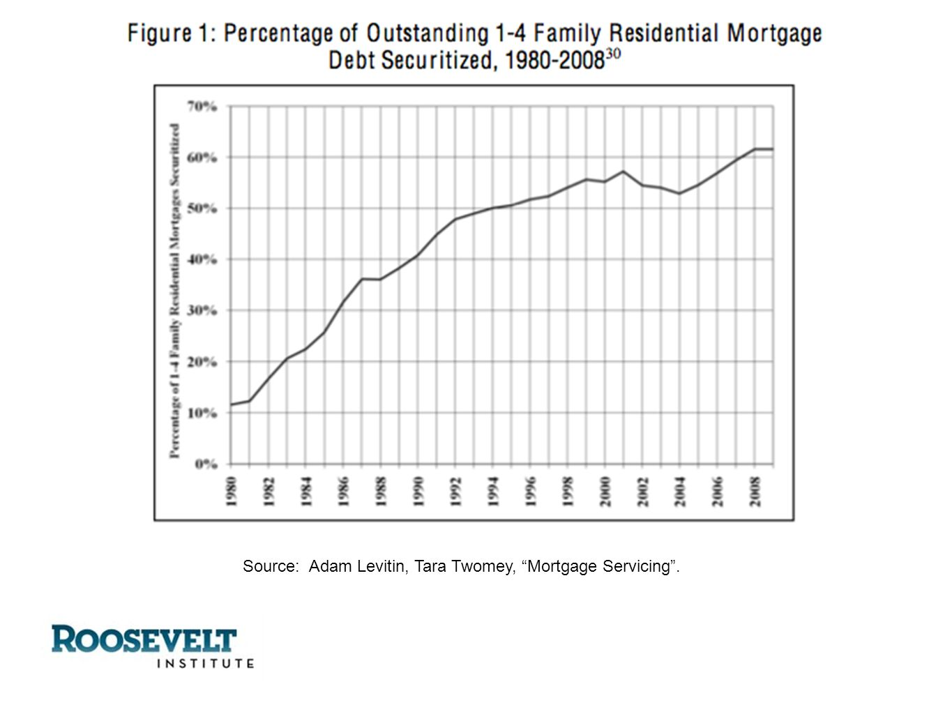 Source: Adam Levitin, Tara Twomey, Mortgage Servicing.